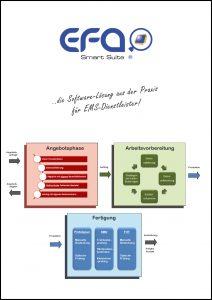 Prospekt EFA Smart Suite